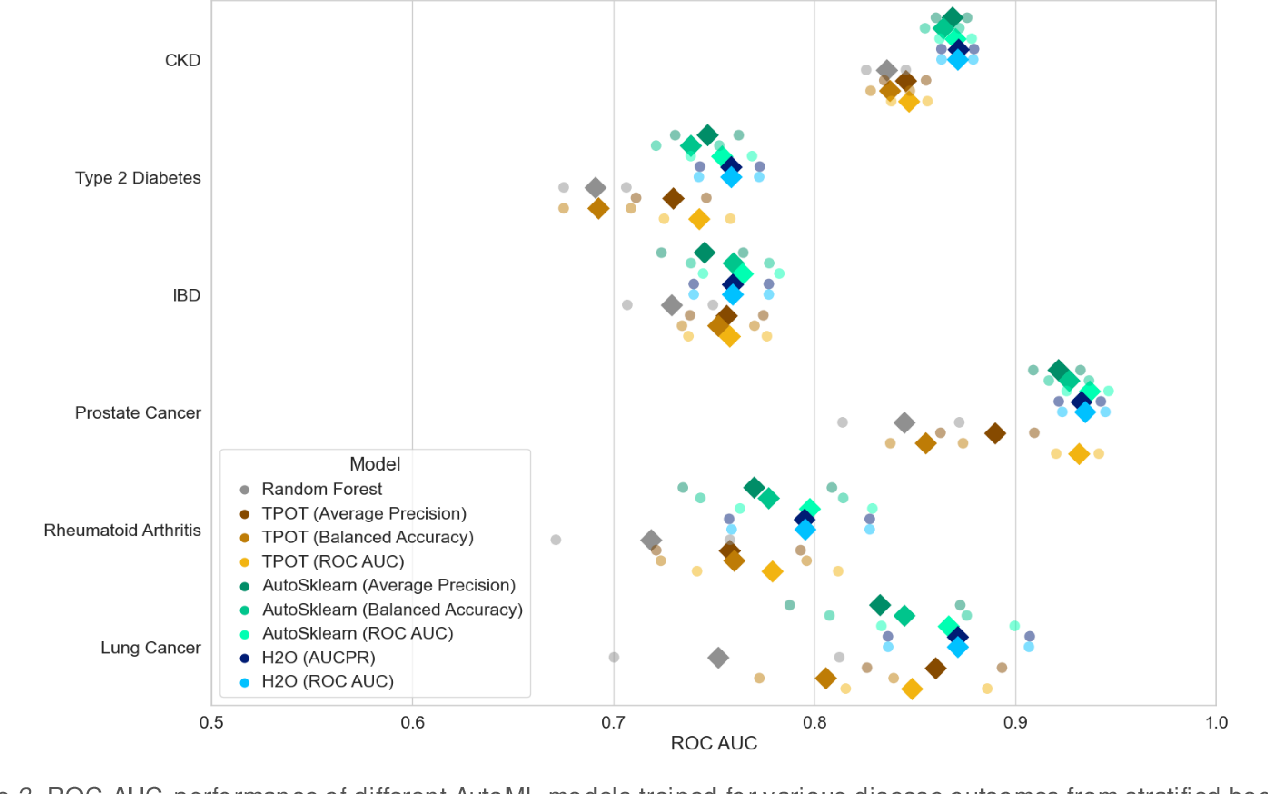 Figure 4 for Benchmarking AutoML Frameworks for Disease Prediction Using Medical Claims