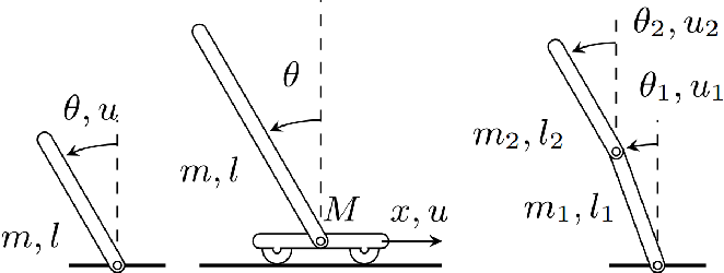 Figure 3 for Model-based Reinforcement Learning with Parametrized Physical Models and Optimism-Driven Exploration