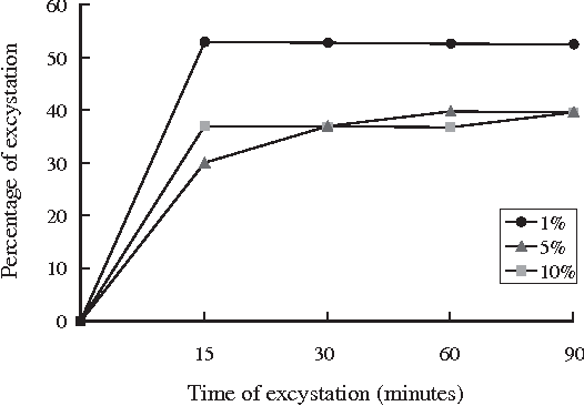 Fig 1- Excystation of Haplorchis taichui metacercariae in varying trypsin concentrations (1%, 5% and 10%) at a temperature set at 37˚C.
