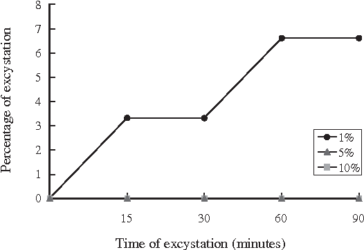 Fig 2- Excystation of Haplorchis taichui metacercariae in varying bile extract concentrations (1%, 5% and 10%) at a temperature set at 37˚C.
