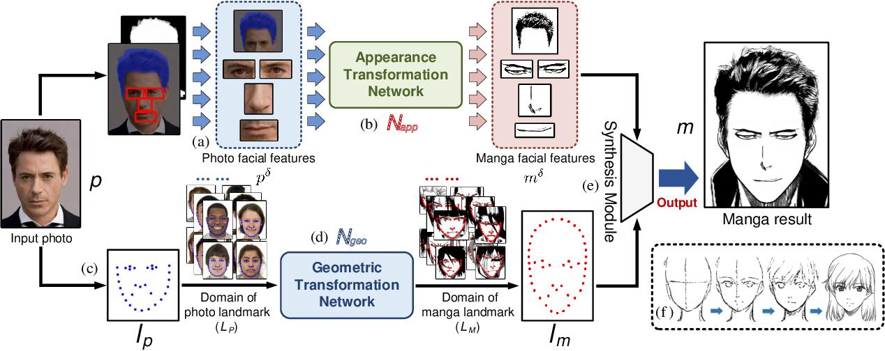Figure 2 for Unpaired Photo-to-manga Translation Based on The Methodology of Manga Drawing