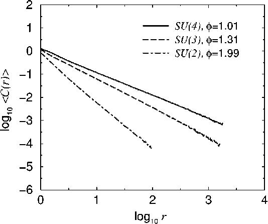 Figure 3 from Random antiferromagnetic SU (N) spin chains
