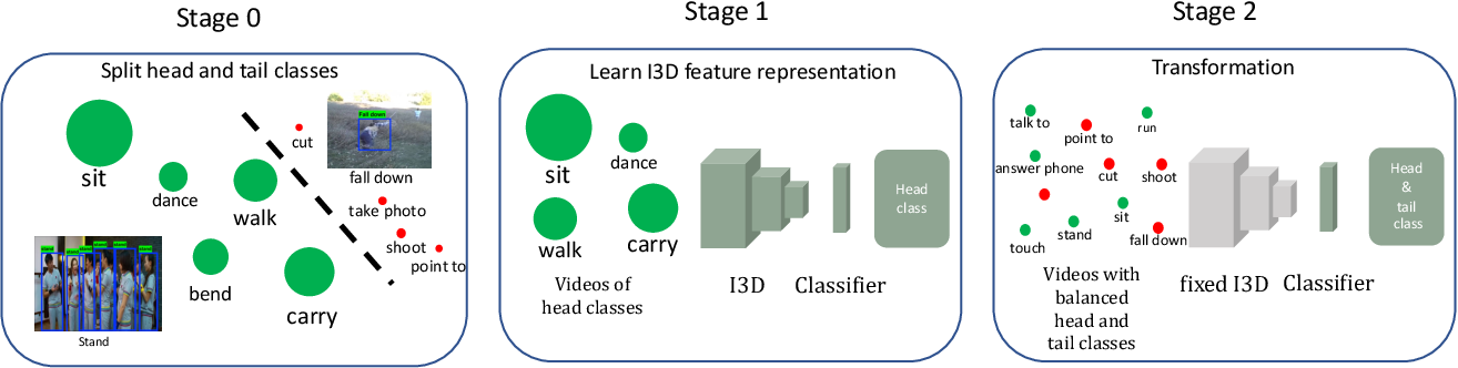 Figure 3 for A Study on Action Detection in the Wild