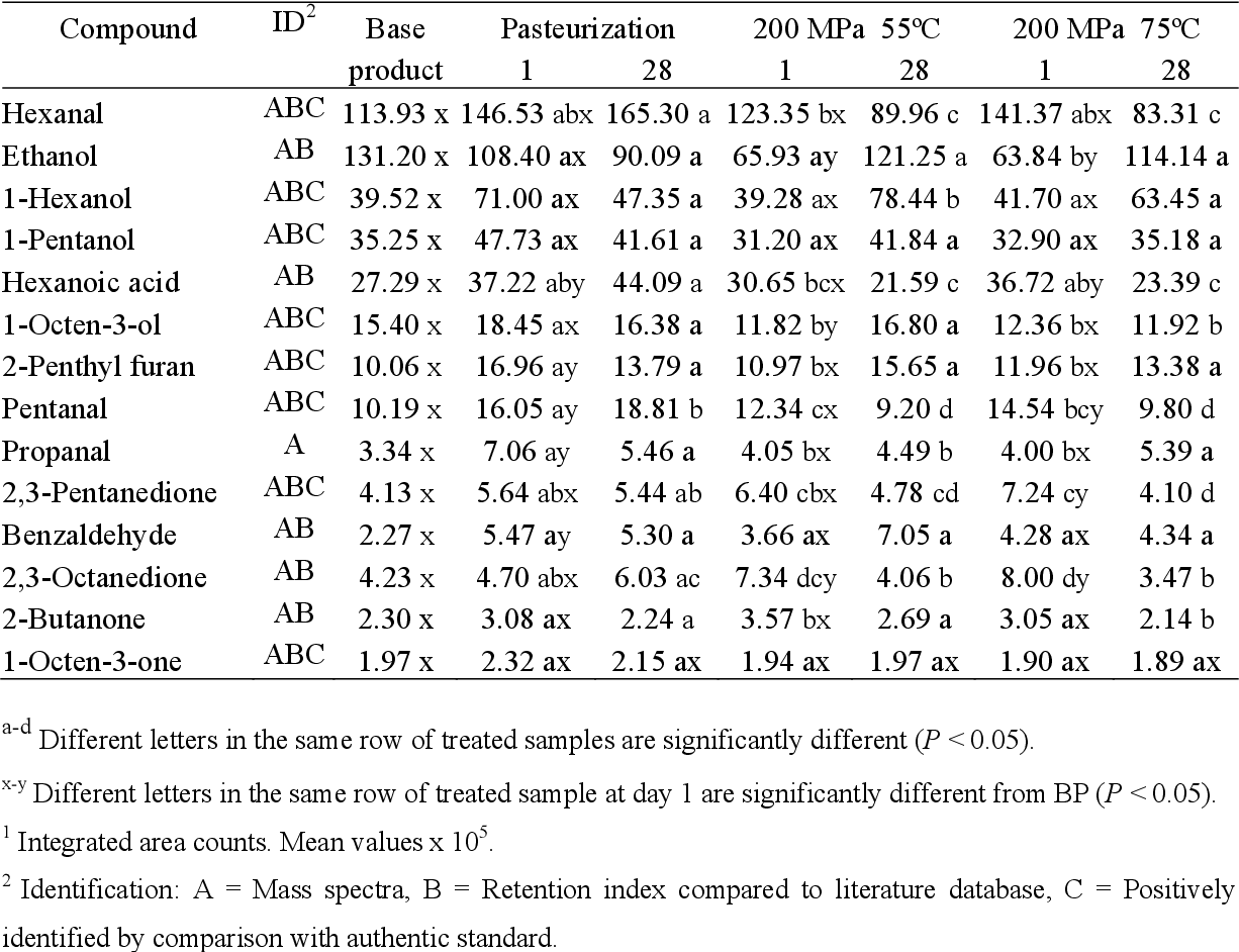 PDF] Study of the Ultra High Pressure Homogenization (UHPH
