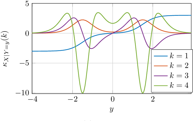 Figure 3 for A General Derivative Identity for the Conditional Mean Estimator in Gaussian Noise and Some Applications