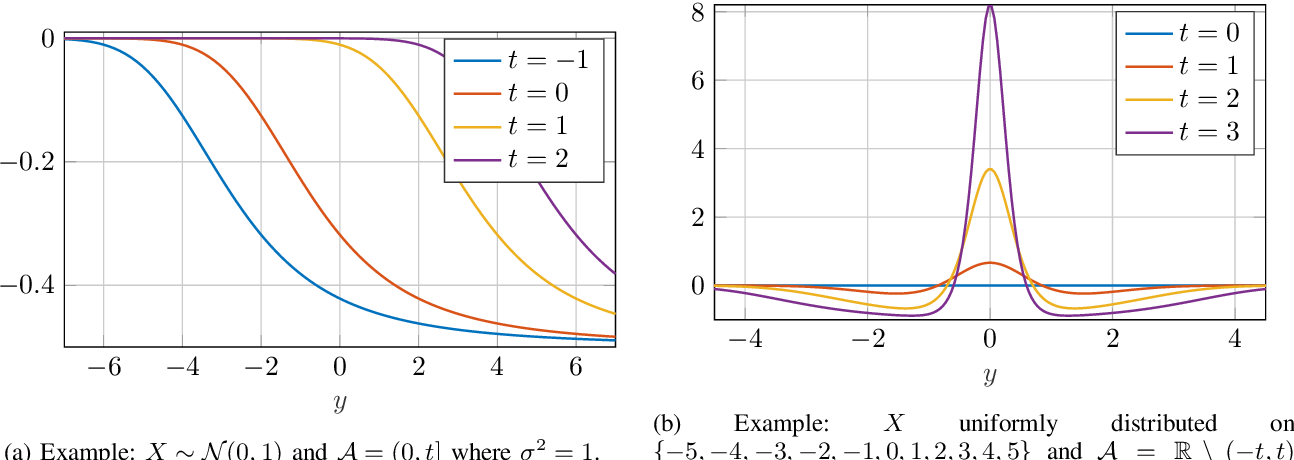 Figure 4 for A General Derivative Identity for the Conditional Mean Estimator in Gaussian Noise and Some Applications