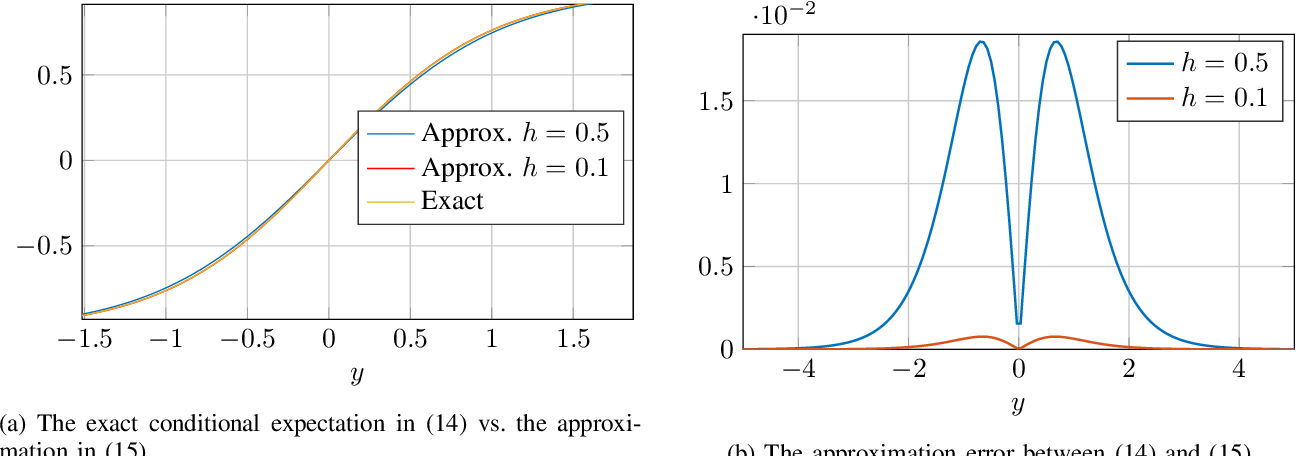 Figure 1 for A General Derivative Identity for the Conditional Mean Estimator in Gaussian Noise and Some Applications