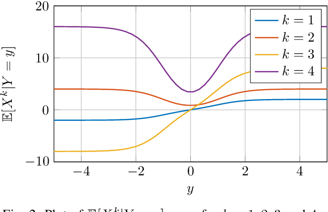 Figure 2 for A General Derivative Identity for the Conditional Mean Estimator in Gaussian Noise and Some Applications