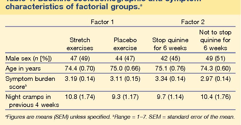 PDF] Managing nocturnal leg cramps--calf-stretching