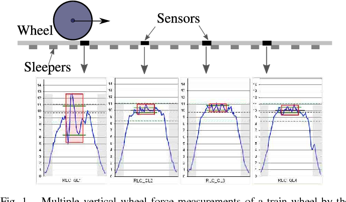 Figure 1 from Wheel Defect Detection With Machine Learning