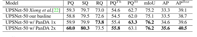 Figure 2 for PanDA: Panoptic Data Augmentation