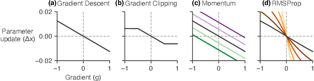 Figure 1 for Reverse engineering learned optimizers reveals known and novel mechanisms