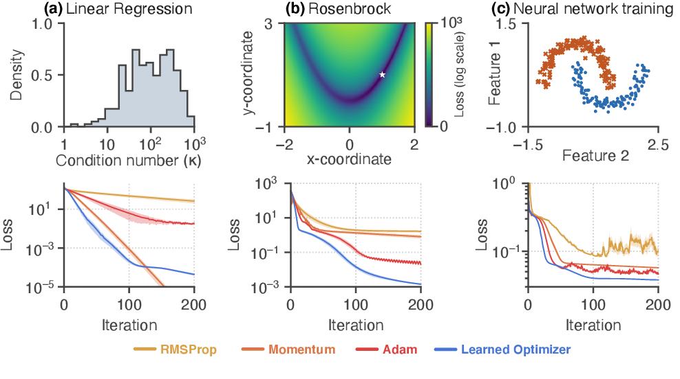 Figure 2 for Reverse engineering learned optimizers reveals known and novel mechanisms