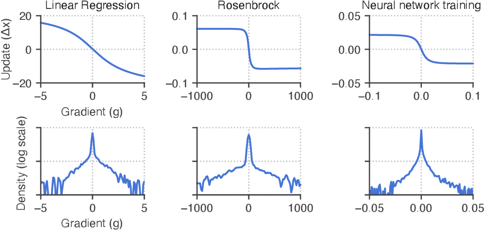 Figure 4 for Reverse engineering learned optimizers reveals known and novel mechanisms