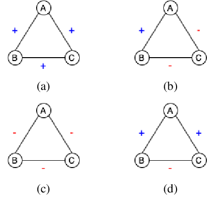 Figure 1 for Finding Friends and Flipping Frenemies: Automatic Paraphrase Dataset Augmentation Using Graph Theory