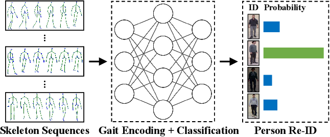 Figure 1 for Self-Supervised Gait Encoding with Locality-Aware Attention for Person Re-Identification