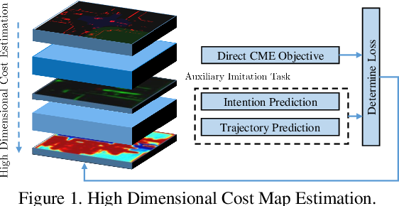 Figure 1 for Self-Supervised Simultaneous Multi-Step Prediction of Road Dynamics and Cost Map