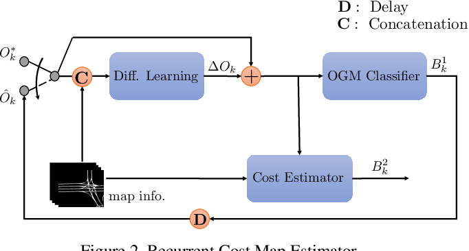 Figure 3 for Self-Supervised Simultaneous Multi-Step Prediction of Road Dynamics and Cost Map