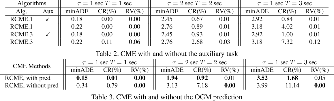 Figure 4 for Self-Supervised Simultaneous Multi-Step Prediction of Road Dynamics and Cost Map