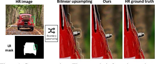 Figure 1 for DeepStrip: High Resolution Boundary Refinement