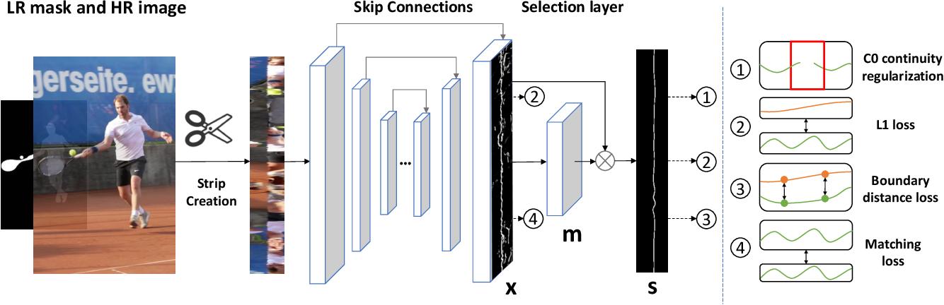 Figure 3 for DeepStrip: High Resolution Boundary Refinement