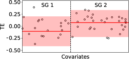 Figure 1 for Robust Recursive Partitioning for Heterogeneous Treatment Effects with Uncertainty Quantification