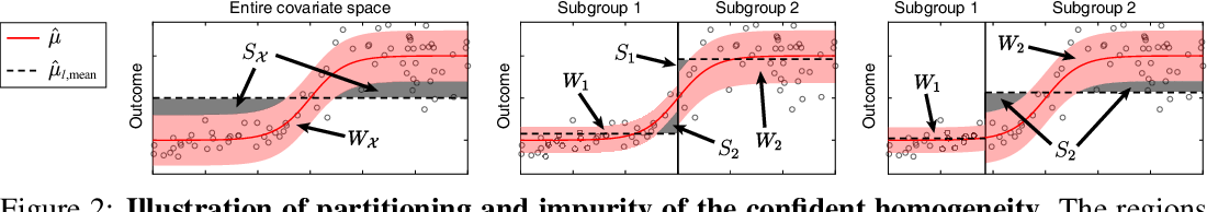 Figure 2 for Robust Recursive Partitioning for Heterogeneous Treatment Effects with Uncertainty Quantification