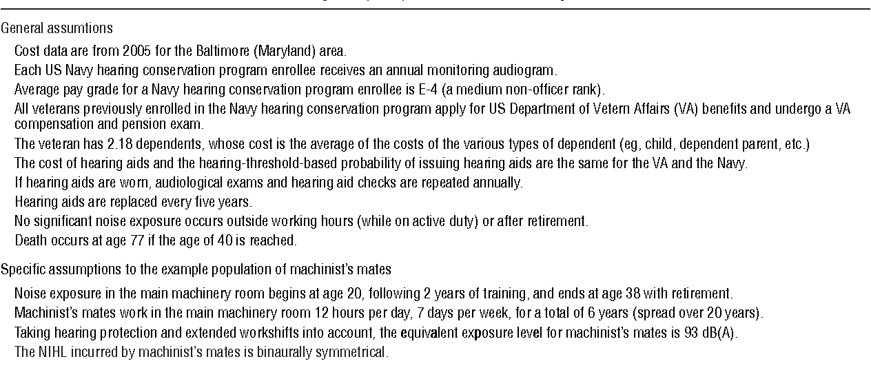 Table 1. Assumptions of the noise-induced hearing loss (NIHL) cost model for a military population. See text for details.