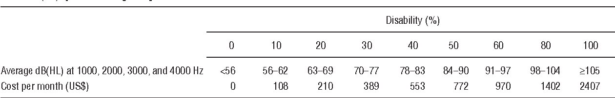 Table 4. Simplified cost of veterans' disability compensation for hearing loss. Assumes 2.18 dependents. Table adapted from Sachs et al, 2007 (10). [HL = hearing loss]