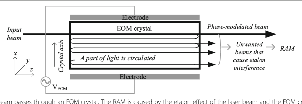 Figure 2 from Suppression of residual amplitude modulation