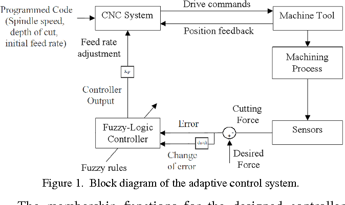 Cutting force monitoring and control system for cnc lathe machines figure 1 ccuart Image collections