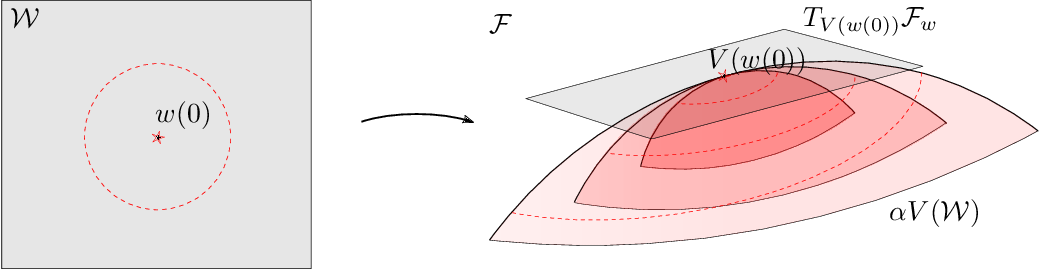 Figure 1 for Temporal-difference learning for nonlinear value function approximation in the lazy training regime