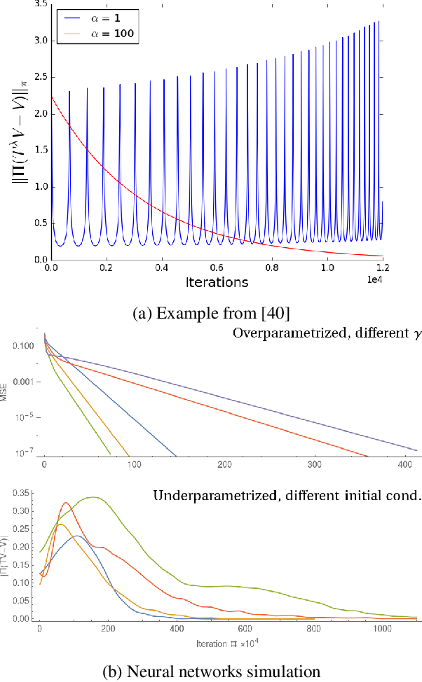 Figure 3 for Temporal-difference learning for nonlinear value function approximation in the lazy training regime