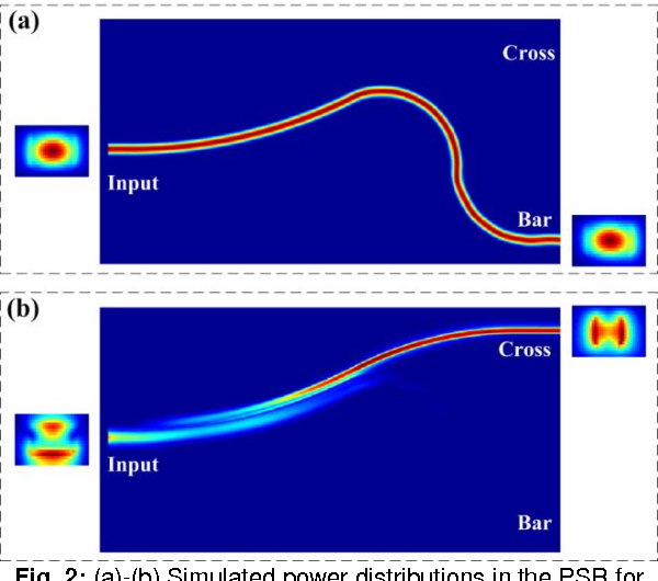 Figure 2 from Ultra-compact and Highly Efficient Polarization
