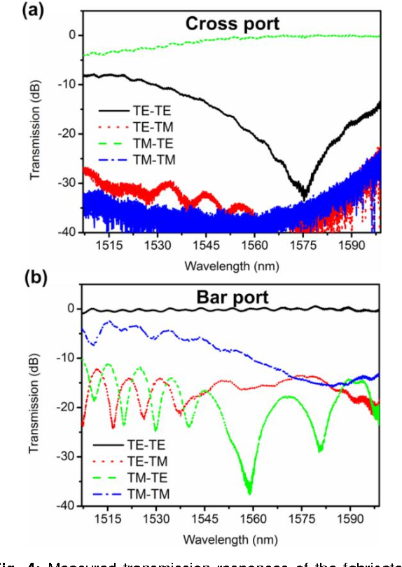Figure 4 from Ultra-compact and Highly Efficient Polarization