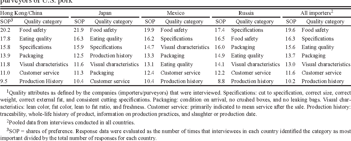 Definition, willingness-to-pay, and ranking of quality attributes of