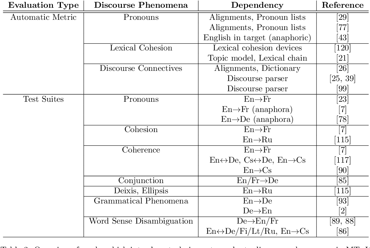 Figure 4 for A Survey on Document-level Machine Translation: Methods and Evaluation