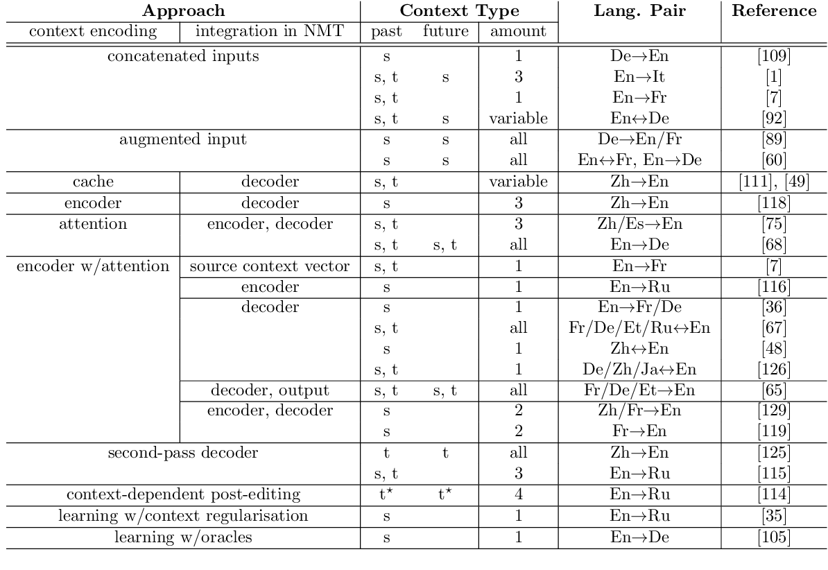 Figure 3 for A Survey on Document-level Machine Translation: Methods and Evaluation