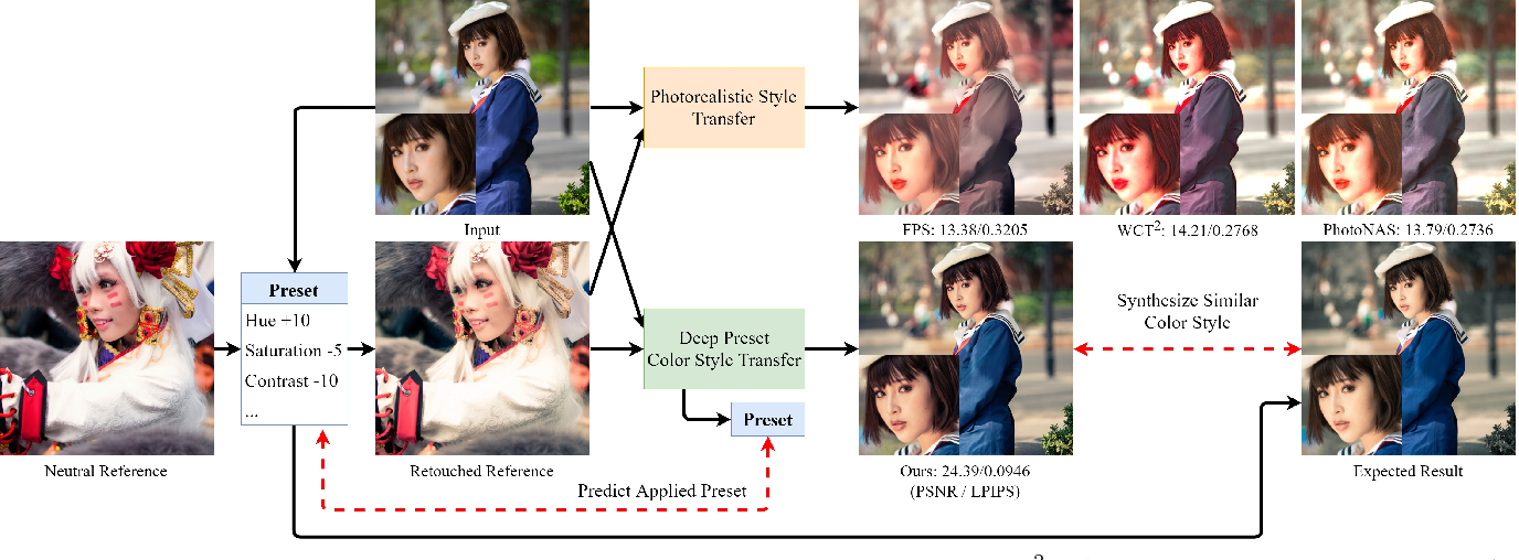 Figure 1 for Deep Preset: Blending and Retouching Photos with Color Style Transfer