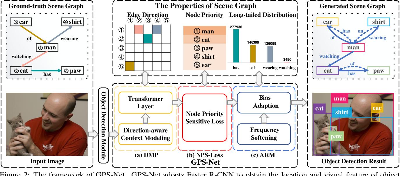 Figure 2 for GPS-Net: Graph Property Sensing Network for Scene Graph Generation