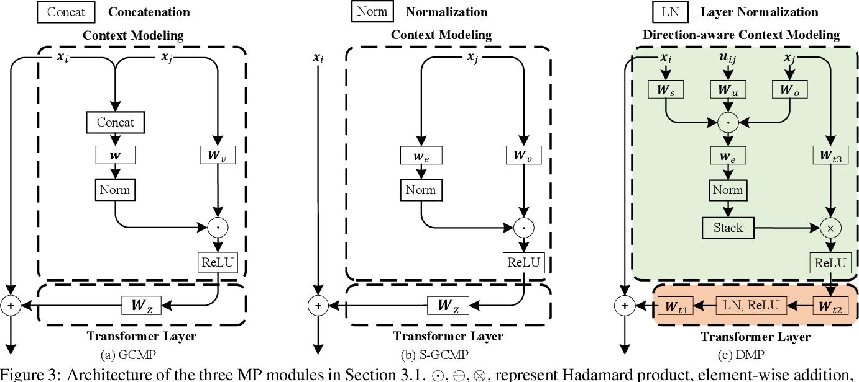 Figure 4 for GPS-Net: Graph Property Sensing Network for Scene Graph Generation