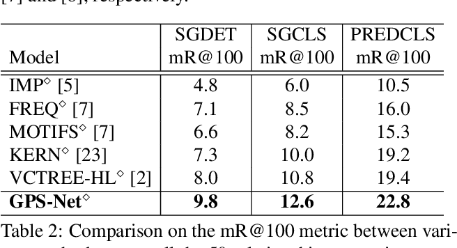 Figure 3 for GPS-Net: Graph Property Sensing Network for Scene Graph Generation