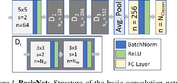 Figure 1 for Implicit Filter Sparsification In Convolutional Neural Networks