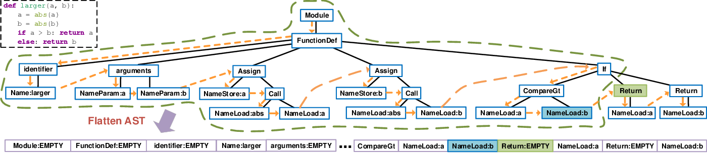 Figure 1 for Code Completion by Modeling Flattened Abstract Syntax Trees as Graphs