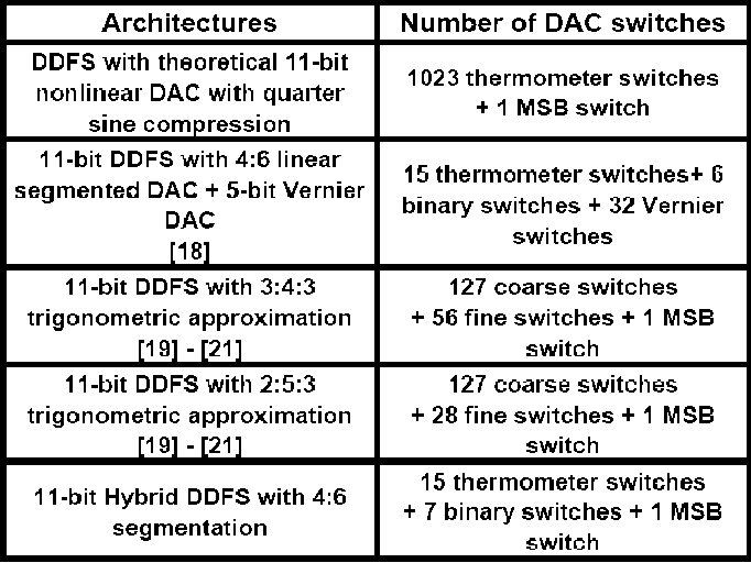 Table I from A 1 3-GHz 350-mW Hybrid Direct Digital Frequency