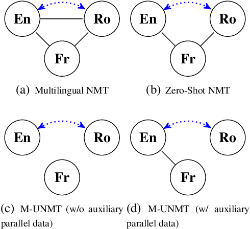 Figure 1 for A Multilingual View of Unsupervised Machine Translation