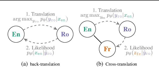 Figure 3 for A Multilingual View of Unsupervised Machine Translation