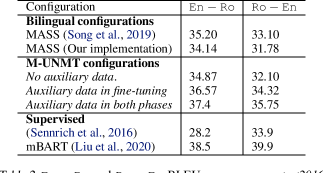 Figure 4 for A Multilingual View of Unsupervised Machine Translation