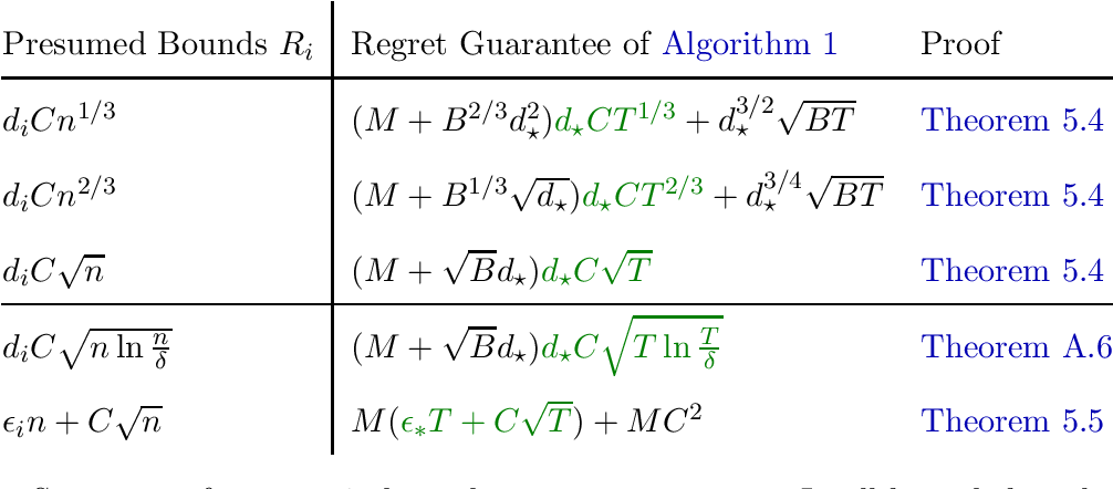 Figure 1 for Regret Bound Balancing and Elimination for Model Selection in Bandits and RL