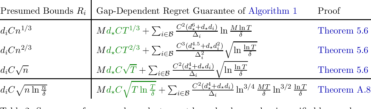 Figure 2 for Regret Bound Balancing and Elimination for Model Selection in Bandits and RL